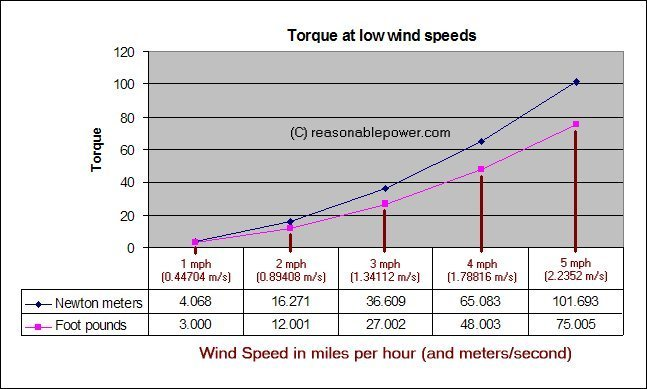 torque at low wind speed